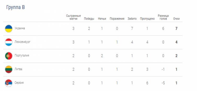 Турнирная таблица по футболу сборная украины [PUNIQRANDLINE-(au-dating-names.txt) 62