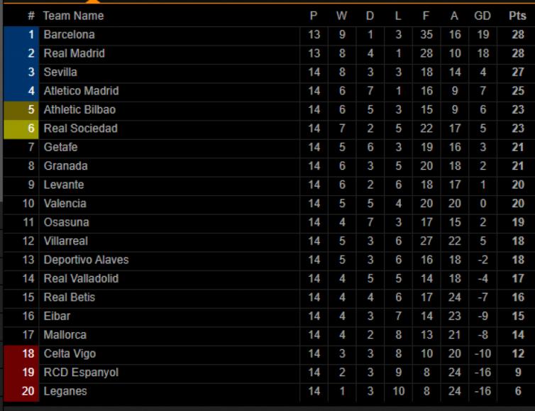 Футбол. уа турнирная таблица первенства испании