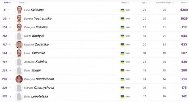Світоліна - п'ята: Українські тенісистки дізналися нові ...
